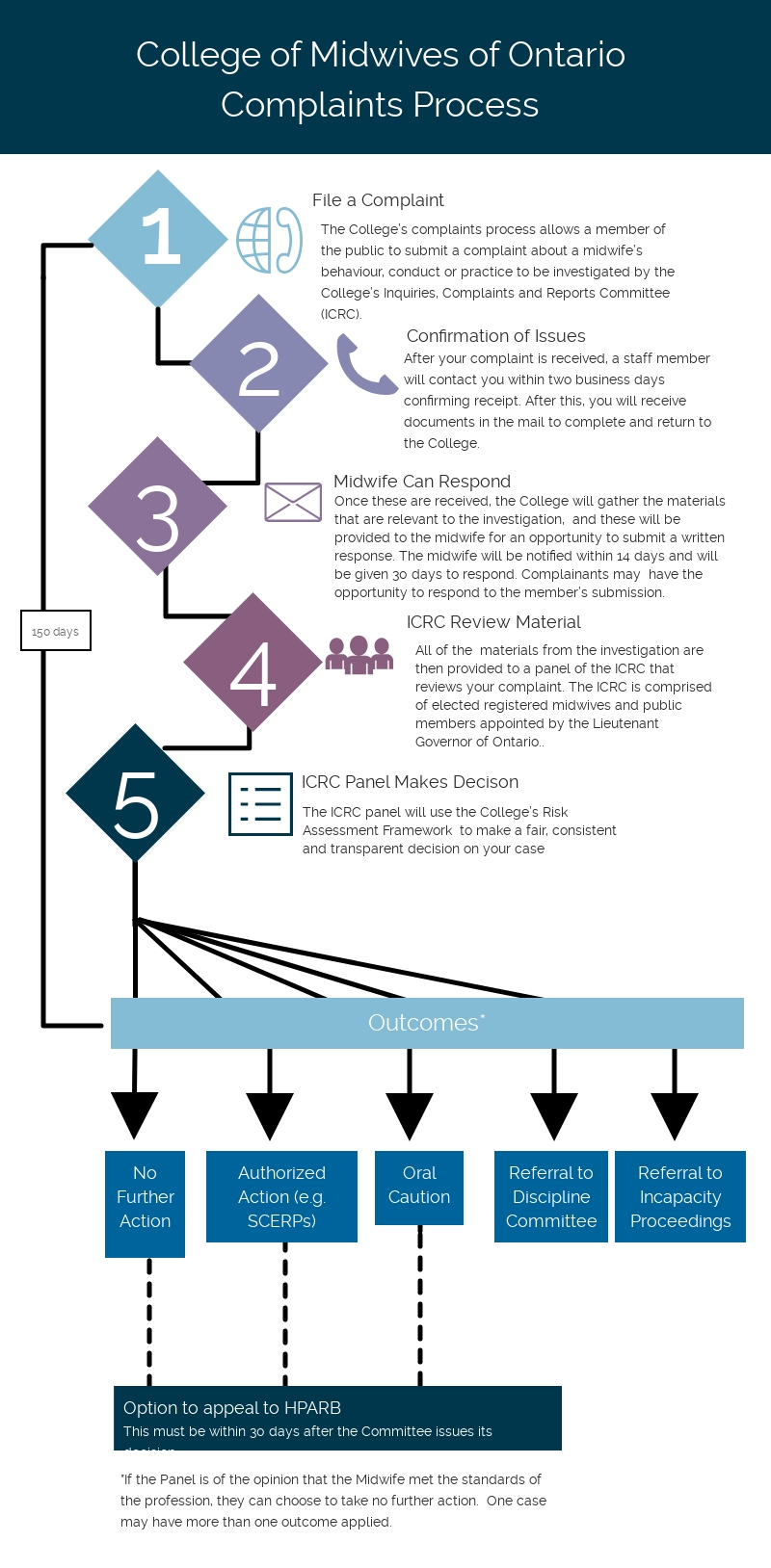 This image is an infographic that outlines the College of Midwives of Ontario's Complaints Process. There are five steps in this process with five potential outcomes.