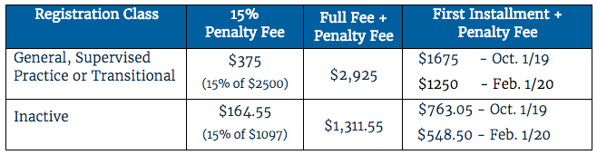 A chart showing the 15% penalty fee to be added to registration fees if they are submitted after October 1.