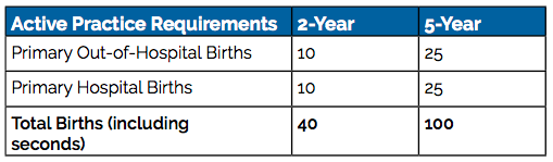 This chart outlines the active practice requirements needed for reporting 2 and 5 year total birth numbers.  Primary Out of Hospital Births  2 year requirements 10 5 year requirements 25  Primary Hospital Births 2 year requirements 10 5 year requirements 25  Total Births (including seconds) 2 year requirements 40 5 year requirements 100