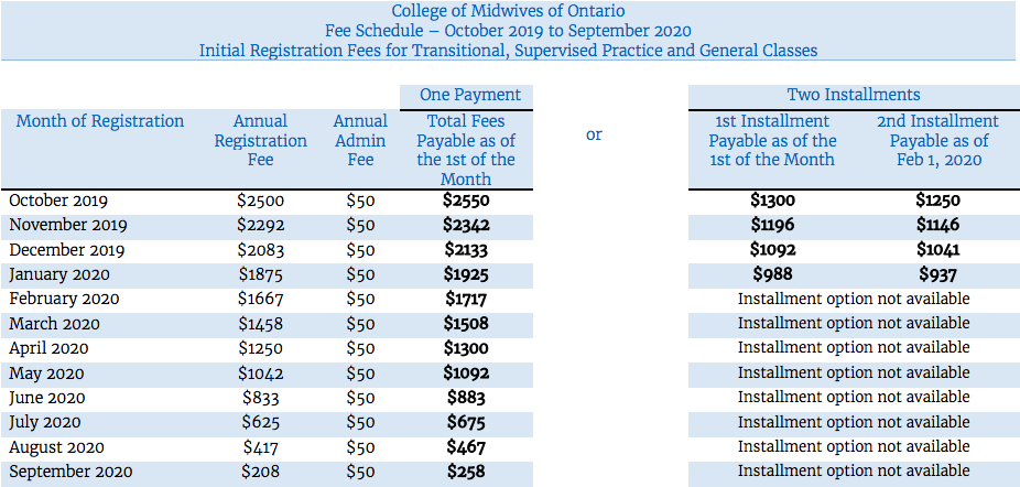 A chart that outlines the fee schedule for Transitional. Supervised Practice and General classes. This is the fee schedule for October 2019 to September 2020.