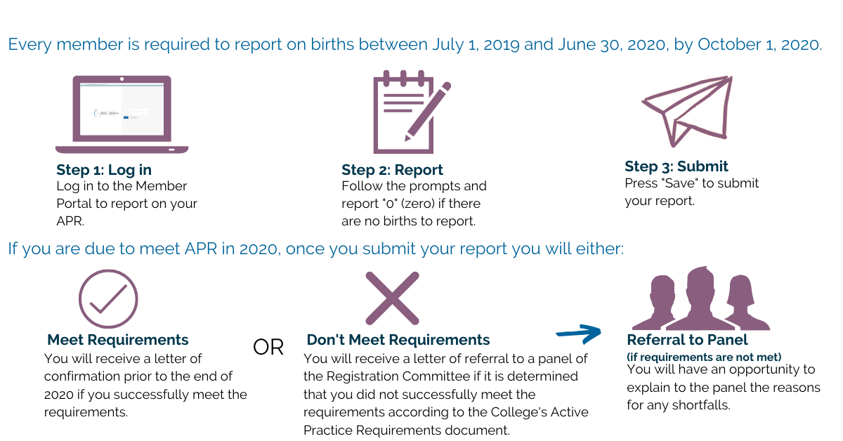 "This image outlines how members can report their APR and the outcomes of their reports.  Every member is required to report on births between July 1, 2019 and June 30, 2020, by October 1, 2020.  Step One: Log In. Log in to the Member Portal to report on your APR.  Step Two: Report. Follow the prompts and report ""0"" (zero) if there are no births to report.  Step Three: Submit. Press ""Save"" to submit your report.  If you are due to meet APR in 2020, once you submit your report you will either:   Meet Requirements. You will receive a letter of confirmation prior to the end of 2020 if you successfully meet the requirements.   Or  Don't Meet Requirements You will receive a letter of referral to a panel of the Registration Committee if it is determined that you did not successfully meet the requirements according to the College's Active Practice Requirements document.  Referral to Panel (if requirements are not met) You will have an opportunity to explain to the panel the reasons for any shortfalls."