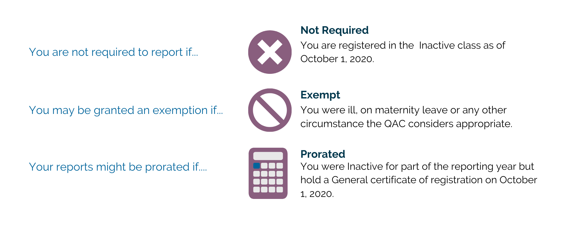 An image outlining information about the QAP requirements.  You are not required to report if you are registered in the Inactive Class as of October 1, 2020.  You may be granted an exemption if you were ill, on maternity leave or any other circumstance the QAC considers appropriate.  Your reports might be prorated if you were inactive for part of the reporting year but hold a general certificate of registration on October 1, 2020.