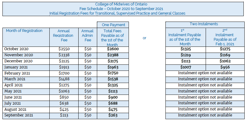 College of Midwives of Ontario's fee schedule from October 2020 to September 2021.