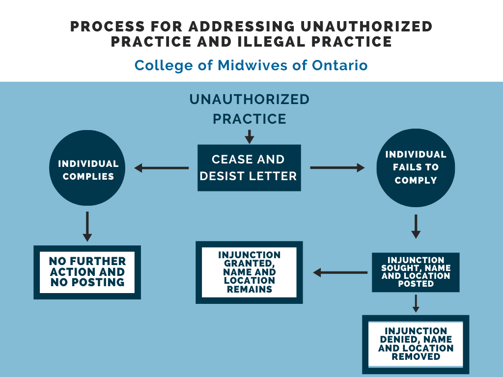 Flow chart explaining the process of when the College posts the name and location of unauthorized or illegal practitioners. The text explains the following: First step: Cease and desist letter. If the individual complies, then no further action is taken and their name and location is not posted. If the individual fails to comply, an injunction is sought and their name and location are posted. If the injunction is granted, their name and location remains. If the injunction is denied, their name and location are removed.