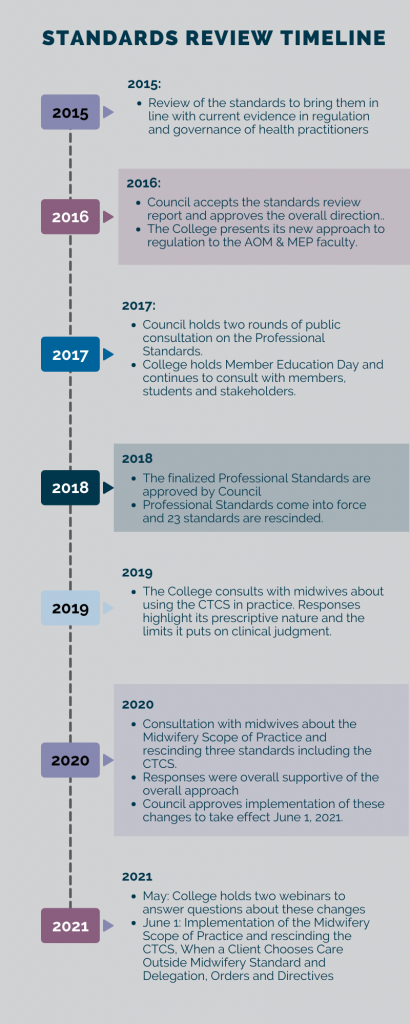 Infographic of the Standards Review Process sharing this information:  2015: Review of the standards to bring them in line with current evidence in regulation and governance of health practitioners 2016: Council accepts the standards review report and approves the overall direction.. The College presents its new approach to regulation to the AOM & MEP faculty. 2017: Council holds two rounds of public consultation on the Professional Standards. College holds Member Education Day and continues to consult with members, students and stakeholders.  2018:  The finalized Professional Standards are approved by Council Professional Standards come into force and 23 standards are rescinded.  2019: The College consults with midwives about using the CTCS in practice. Responses highlight its prescriptive nature and the limits it puts on clinical judgment.  2020: Consultation with midwives about the Midwifery Scope of Practice and rescinding three standards including the CTCS.  Responses were overall supportive of the overall approach  Council approves implementation of these changes to take effect June 1, 2021. 2021:  May: College holds two webinars to answer questions about these changes June 1: Implementation of the Midwifery Scope of Practice and rescinding the CTCS, When a Client Chooses Care Outside Midwifery Standard and Delegation, Orders and Directives
